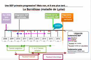 chronologie lyme image